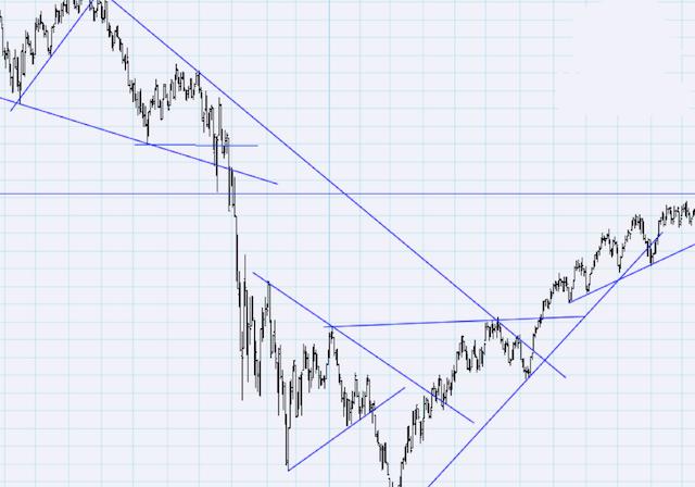 definirea liniilor de tendință)