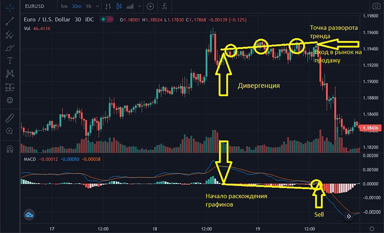 divergence signal