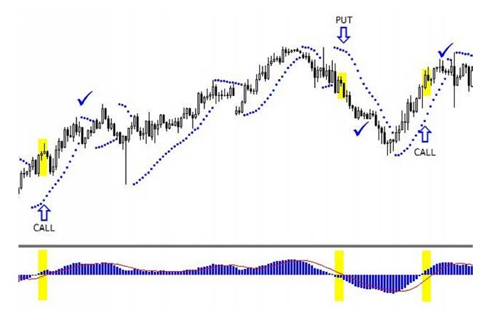 MACD + Parabolic SAR minuti strategia 5