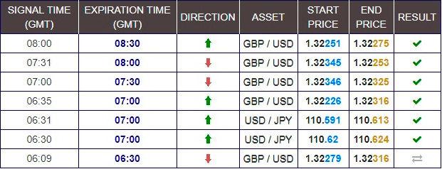 Binary options apk for sony santiago electronic stock exchange