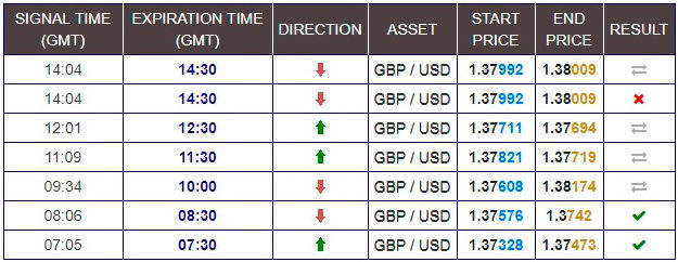 Binary options vs forex signals review