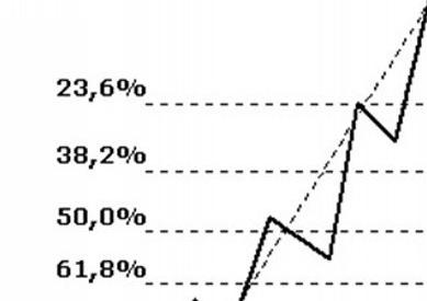 Bir demo hesabı ve asgari oranı ile broker İkili opsiyon sıralaması