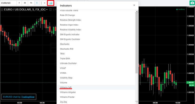 indicator williams pentru opțiuni binare