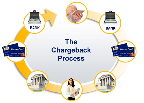 Chargeback binary options