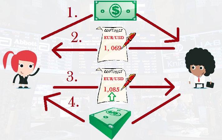 CFD comercio en línea