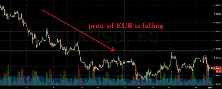 eurusd falling options