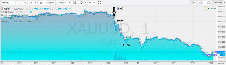 gold reaction up