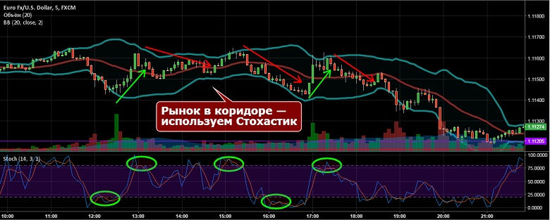 Olimp trade indicators