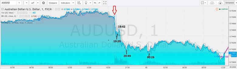 usd aud reaction up