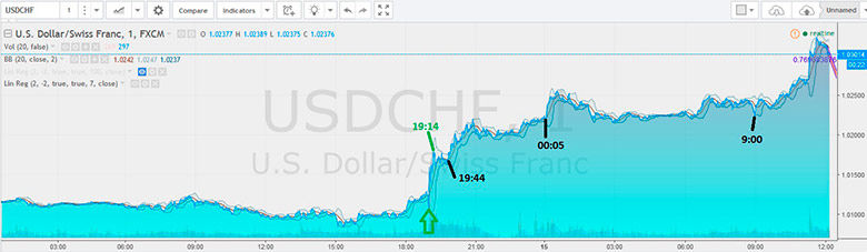 usd chf reaction up