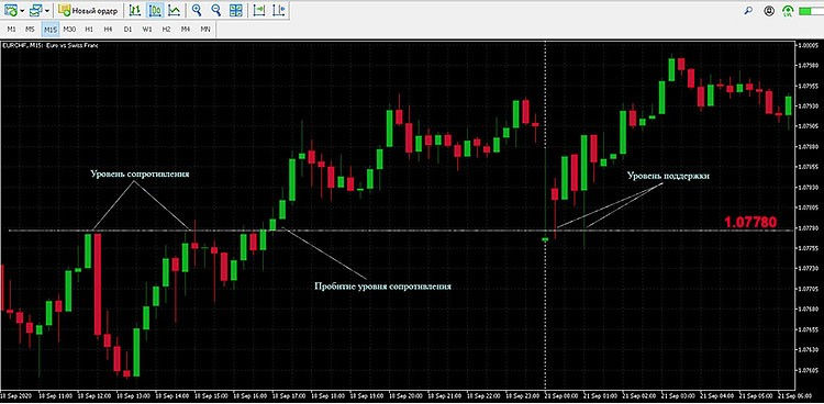Scalping based on resistance and support levels