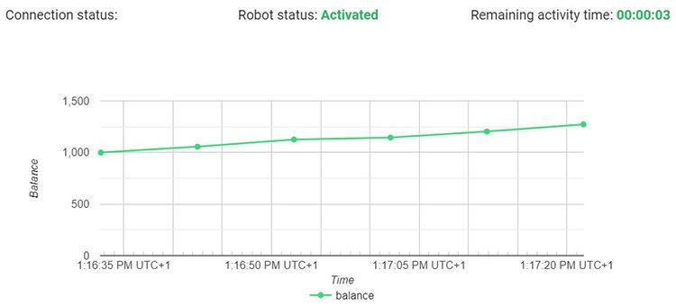 centobot chart