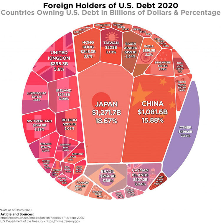 top creditor countries of the US economy