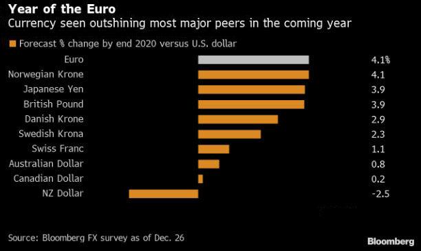 kurs euro v konce 2020 buit 1