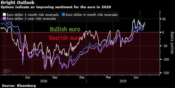 kurs euro v konce 2020 buit 2