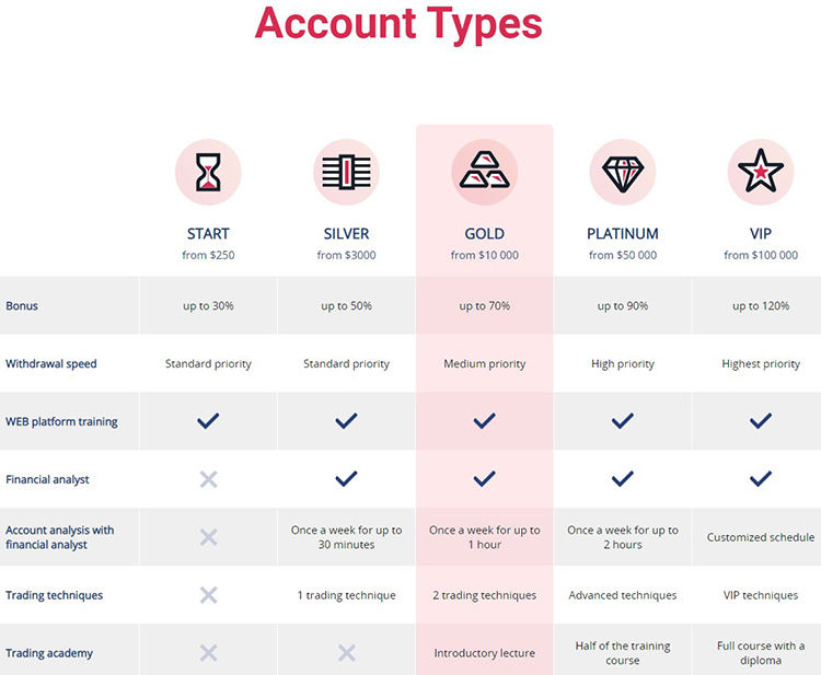 lexatrade account types