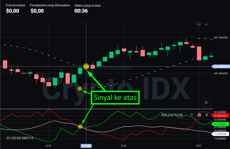 5 Strategi Trading Terbaik Di Binary Options - Artikel Forex