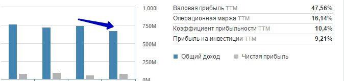 assets of Binom