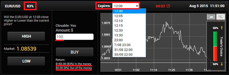 advantages of binary options