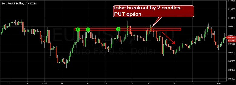 false breakdown forex market