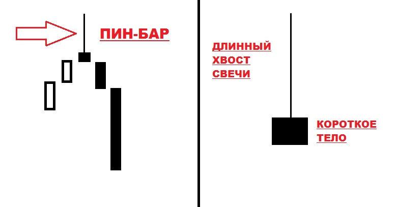 pin bars como usá los corretamente estratégias de negociação prontas código de cupom de programa de investimento criptográfico