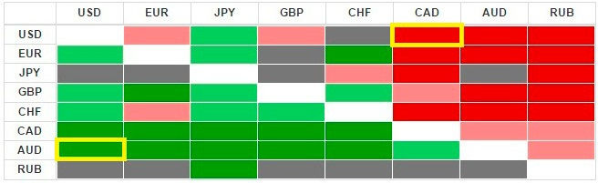 Heatmap moneda