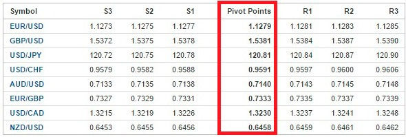 pivot points strategy