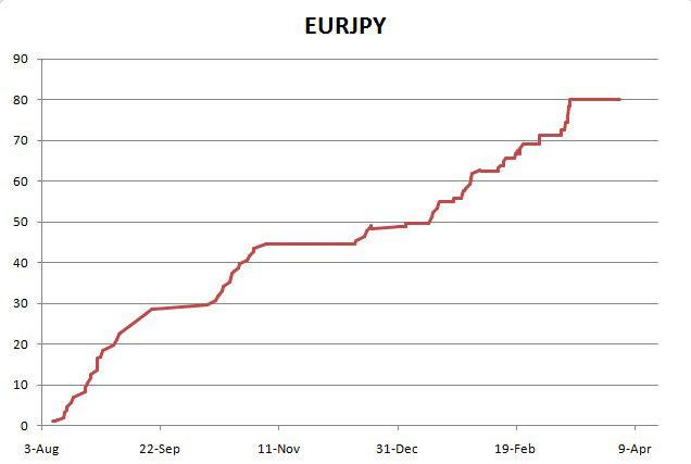 Beneficio del par Eurjpy