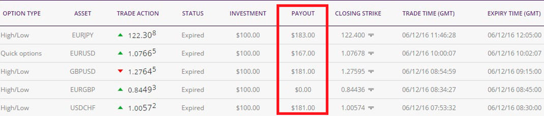vip signals for binary options